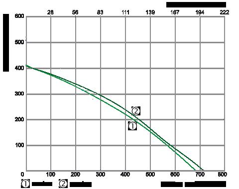 centrala wentylacyjna salda ris 700 p 3.0 wydajność