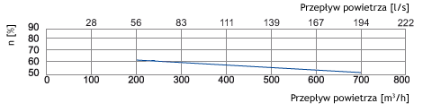centrala wentylacyjna salda ris w 700 p 3.0 wydajność 2