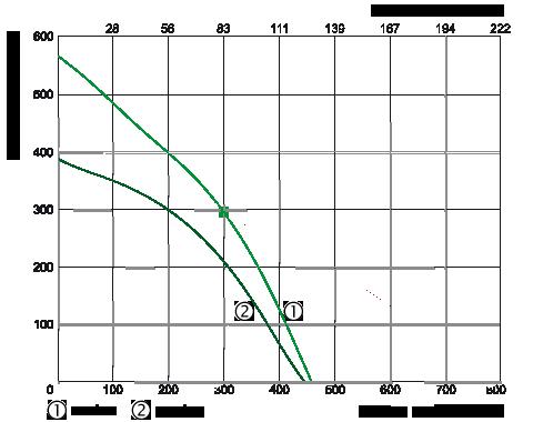 centrala wentylacyjna salda ris 400 v 3.0 wydajność