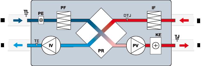 centrala wentylacyjna salda ris 400 h 3.0 schemat