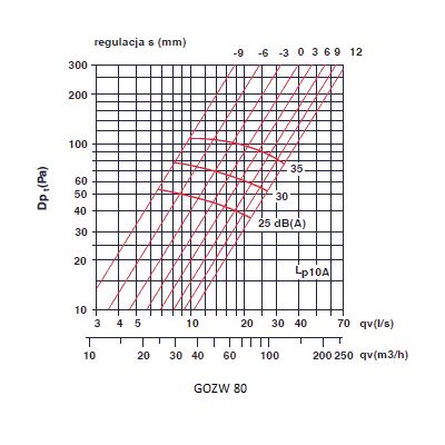 zawory wyciągowe - anemostaty wyciągowe 80
