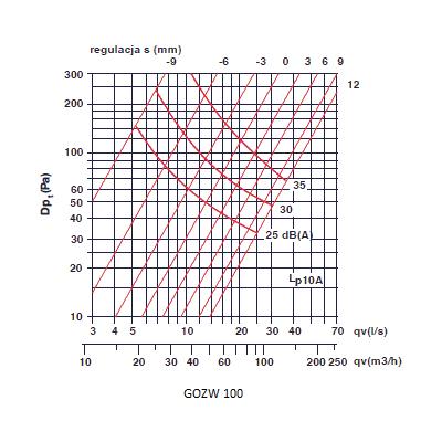 zawory wyciągowe - anemostaty wyciągowe 100