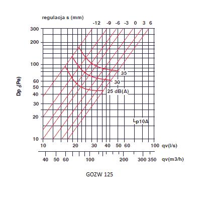 zawory wyciągowe - anemostaty wyciągowe 125