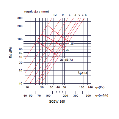 zawory wyciągowe - anemostaty wyciągowe 160