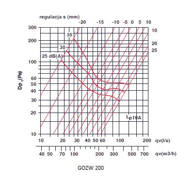 zawory wyciągowe - anemostaty wyciągowe 200