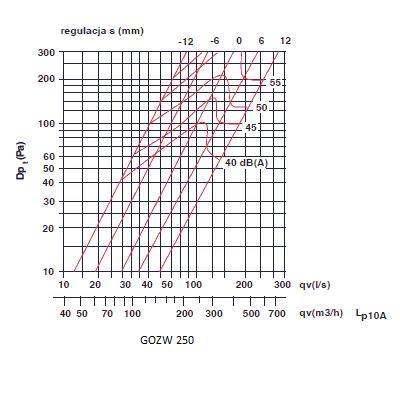 zawory wyciągowe - anemostaty wyciągowe 250