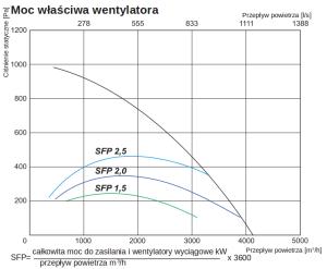 centrala wentylacyjna salda ris 3500 hw eko moc
