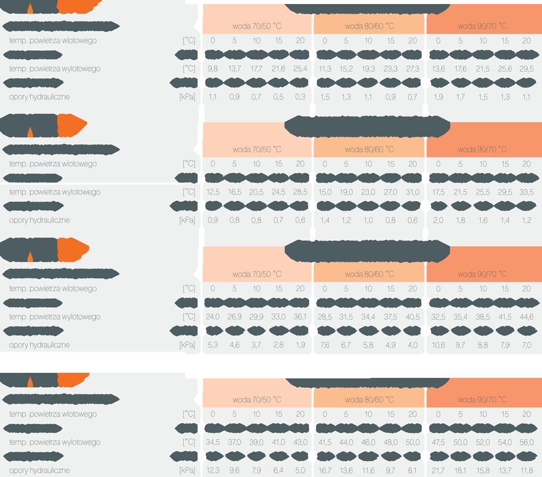 aparaty grzewczo-wentylacyjne nagrzewnice wodne HEATER parametry